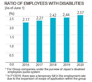 Ratio of Emp loyees with Disabilities