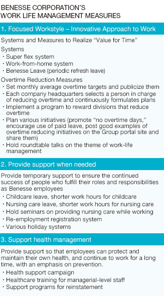 Benesse Corporation's Work Life Management Measures