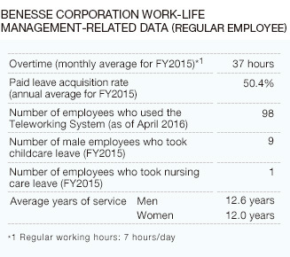 Benesse Corporation Work-life Management-related Data (regular employee)