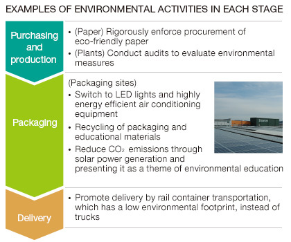 EXAMPLES OF ENVIROMENTAL ACTIVITIES IN EACH STAGE