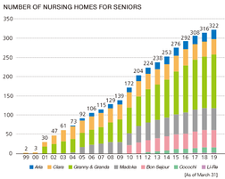 Theme thumb graph nursing homes