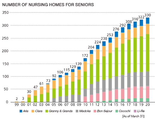 Number of Nurs ing Homes for Seniors