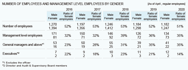 NUMBER OF EMPLOYEES AND MANAGEMENT LEVEL EMPLOYEES BY GENDER